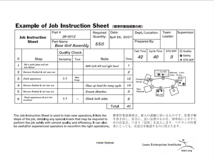 example of TWI work instructions